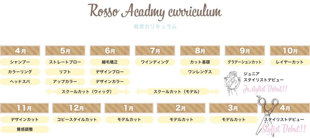 Rosso Academy curriculum